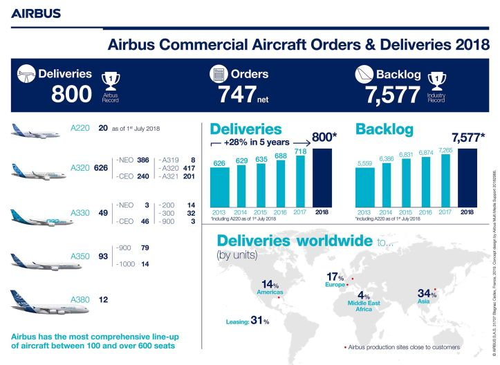 Infographic-Airbus-Commercial-Aircraft-Orders-and-Deliveries-2018-.jpg